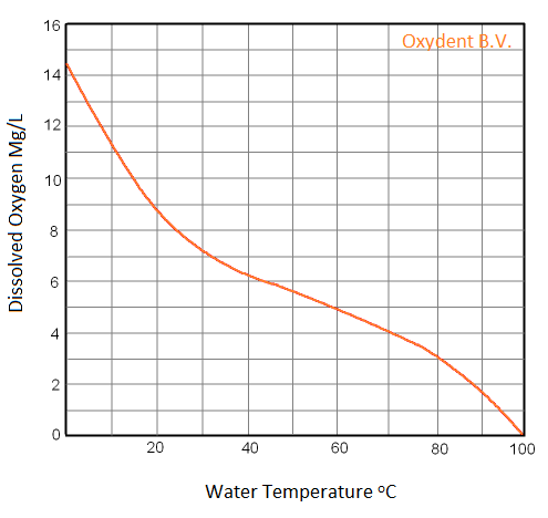 Solubility O2 in H2O – Oxydent nl