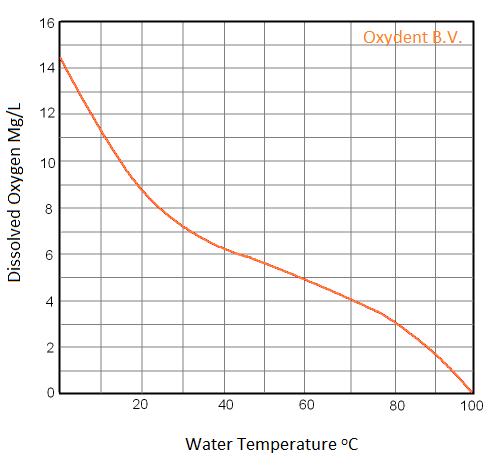 Löslichkeit O2 in H2O – Oxydent.nl
